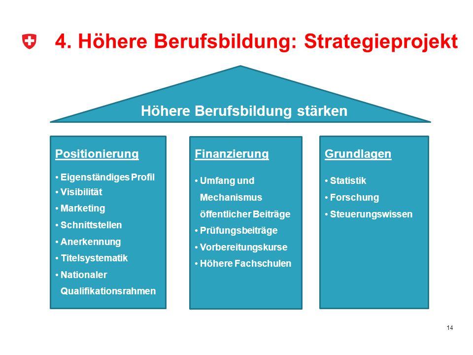 4. Höhere Berufsbildung: Strategieprojekt 14 Höhere Berufsbildung stärken Positionierung Eigenständiges Profil Visibilität Marketing Schnittstellen An