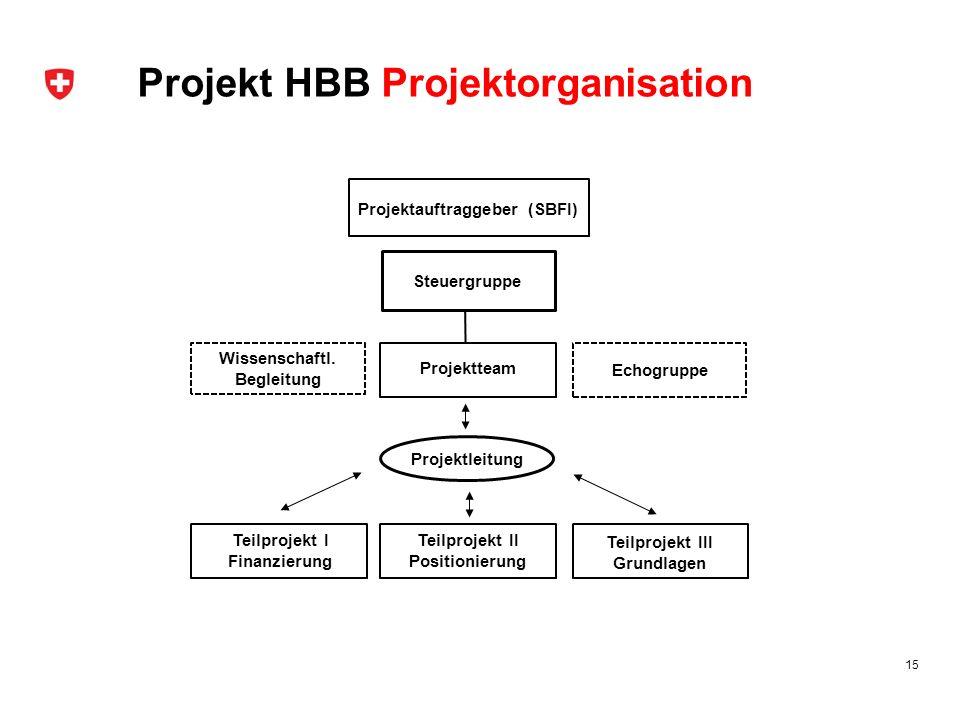 Projekt HBB Projektorganisation 15 Projektteam Steuergruppe Echogruppe Projektauftraggeber (SBFI) Projektleitung Wissenschaftl. Begleitung Teilprojekt