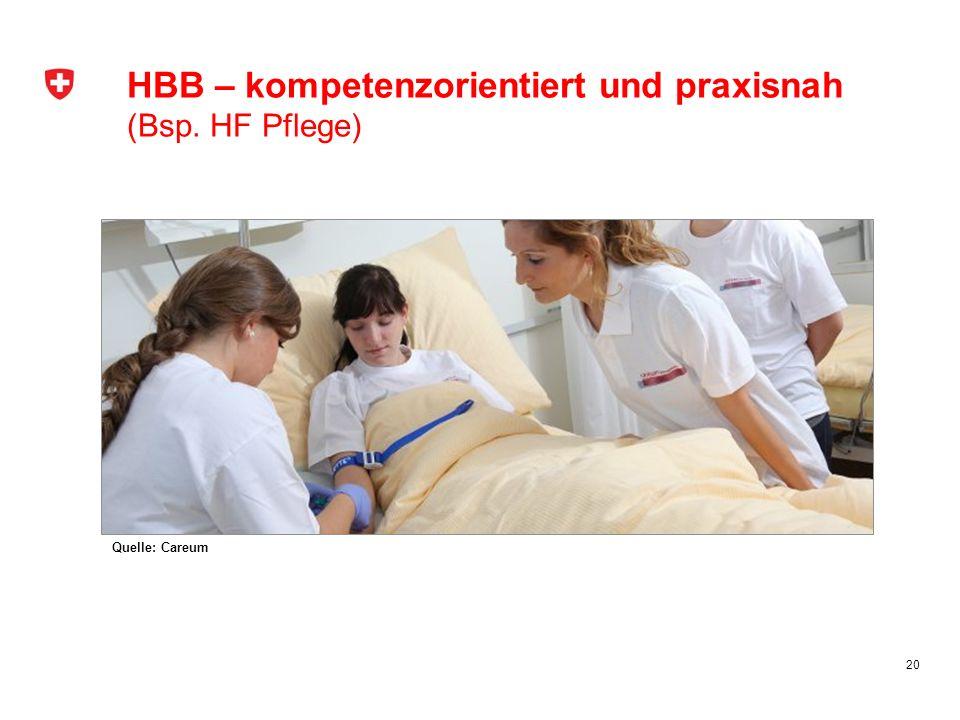 20 HBB – kompetenzorientiert und praxisnah (Bsp. HF Pflege) Quelle: Careum