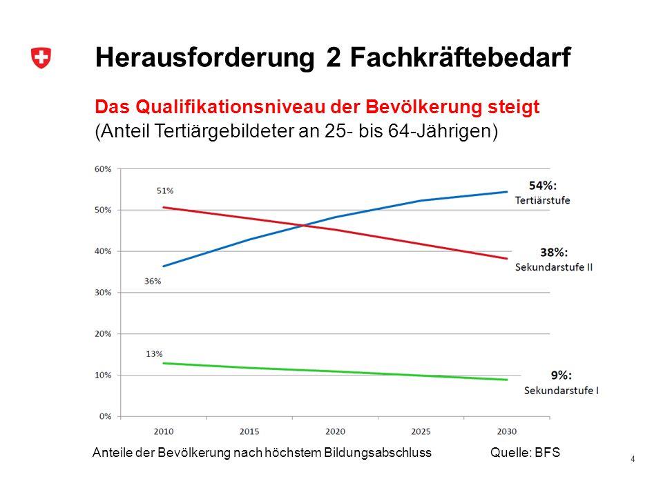 Herausforderung 2 Fachkräftebedarf 4 Das Qualifikationsniveau der Bevölkerung steigt (Anteil Tertiärgebildeter an 25- bis 64-Jährigen) Anteile der Bev