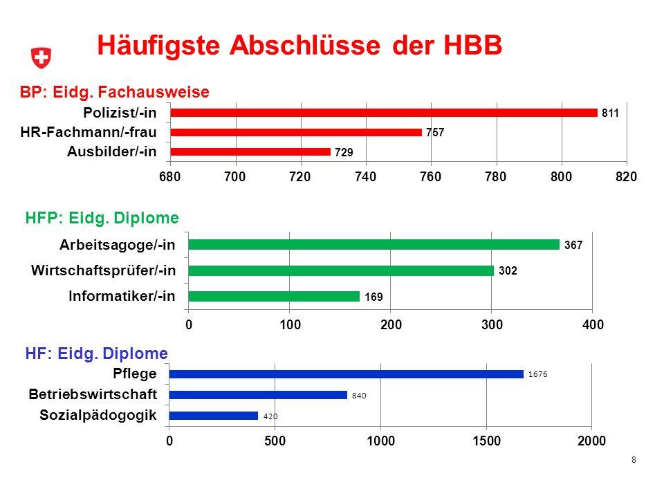 8 Häufigste Abschlüsse der HBB BP: Eidg. Fachausweise HFP: Eidg. Diplome HF: Eidg. Diplome