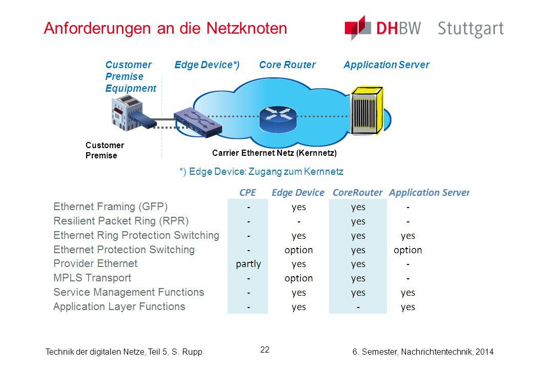 6. Semester, Nachrichtentechnik, 2014Technik der digitalen Netze, Teil 5, S. Rupp 22 Anforderungen an die Netzknoten Carrier Ethernet Netz (Kernnetz)