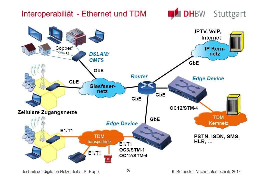 6. Semester, Nachrichtentechnik, 2014Technik der digitalen Netze, Teil 5, S. Rupp 25 Interoperabiliät - Ethernet und TDM Edge Device Glasfaser- netz Z