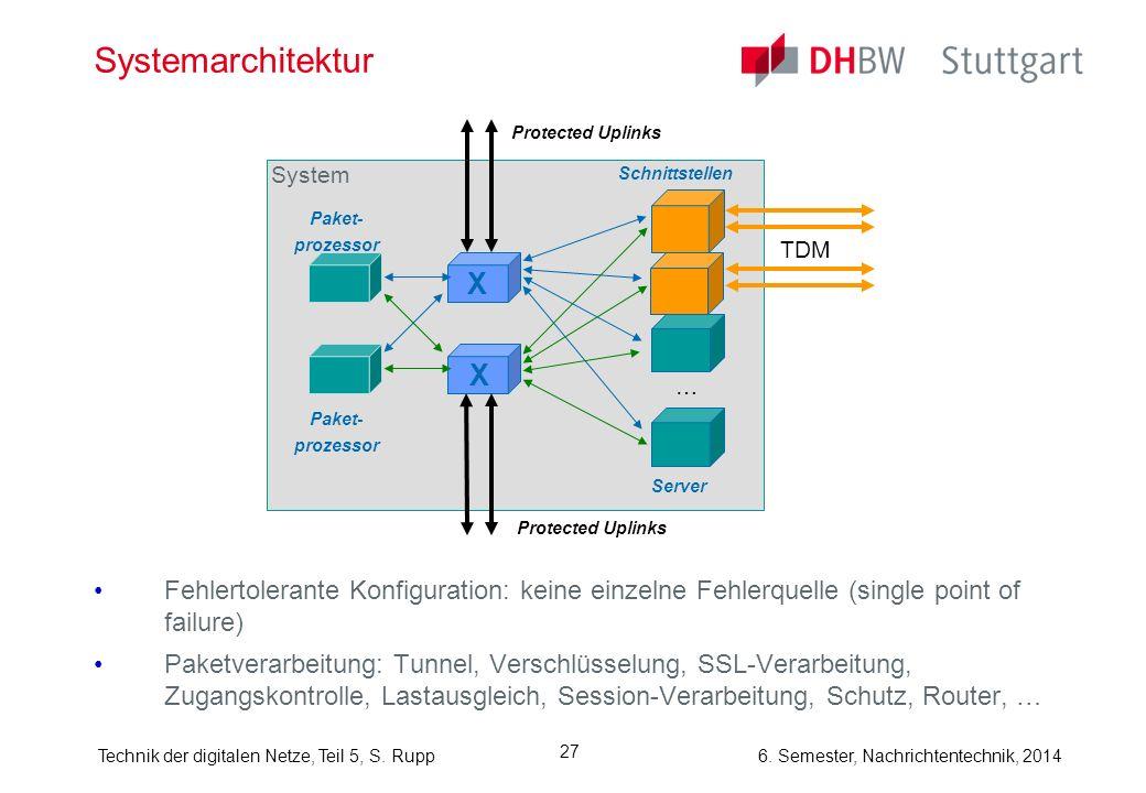 6. Semester, Nachrichtentechnik, 2014Technik der digitalen Netze, Teil 5, S. Rupp 27 Systemarchitektur Fehlertolerante Konfiguration: keine einzelne F