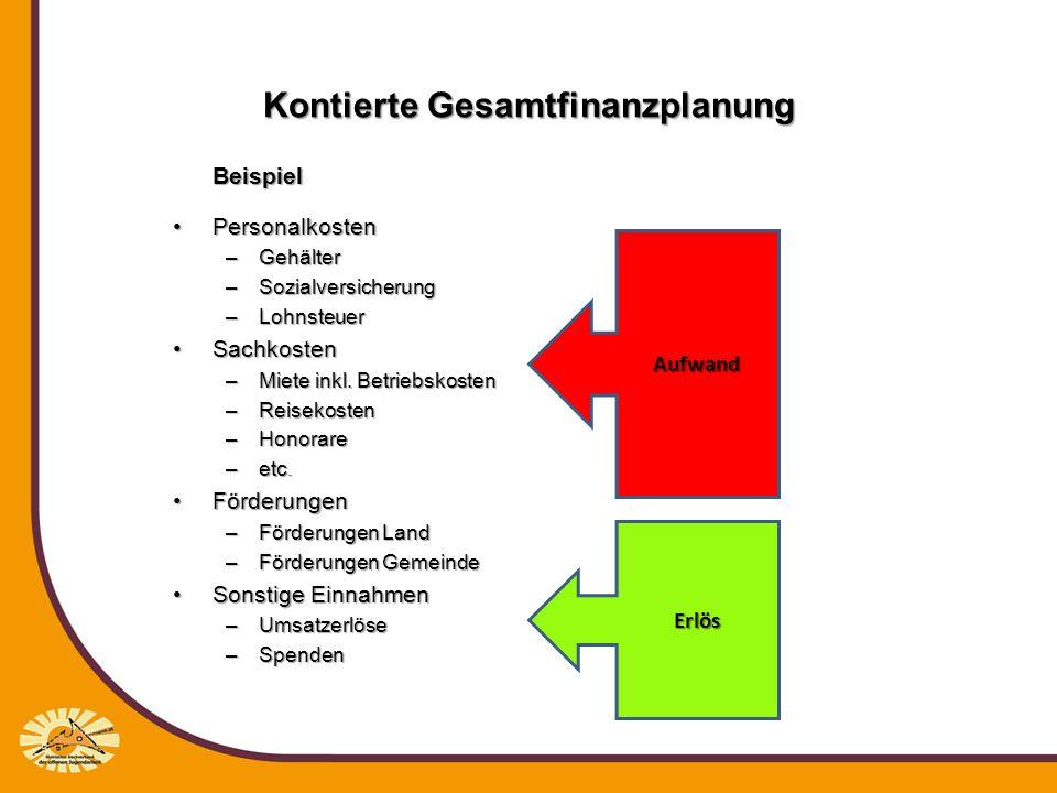 Kontierte Gesamtfinanzplanung Fall 1: Der Träger verfügt bereits über eine kontierte Buchhaltung nach dem Österreichischen Einheitskontenrahmen bzw.