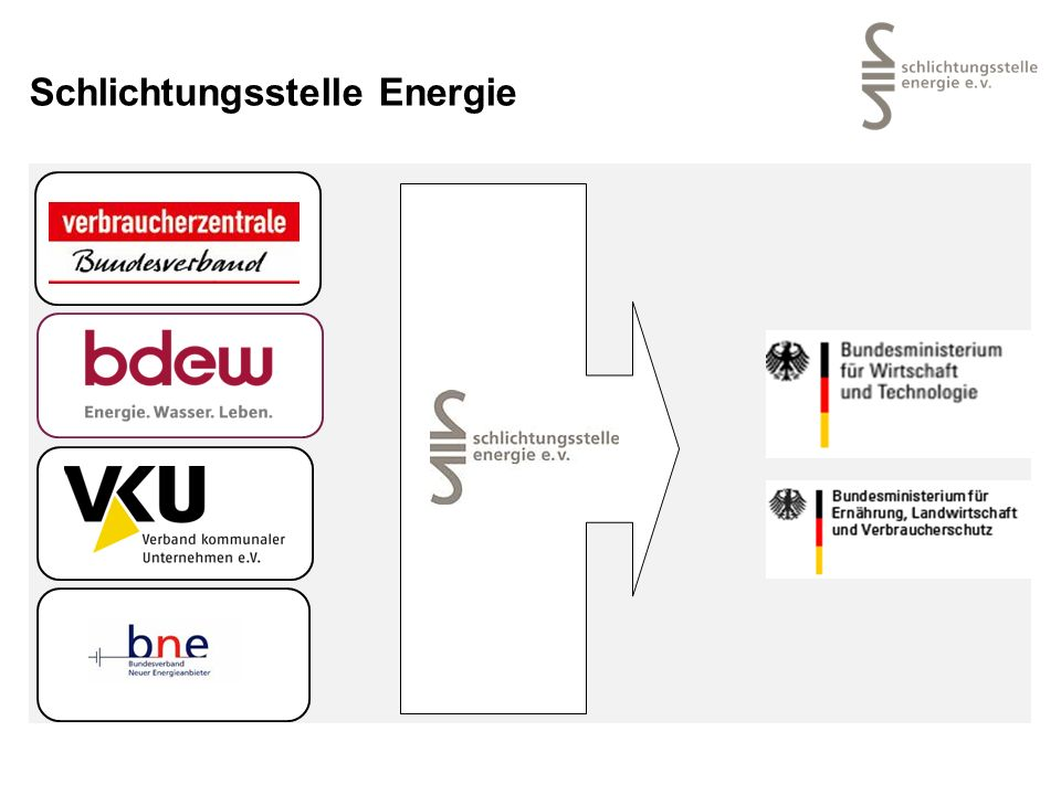 Schlichtungsstelle Energie - Organisationsaufbau Mitgliederversammlung Vorstand (Amtszeit: 4 Jahre) Vorstand gem.