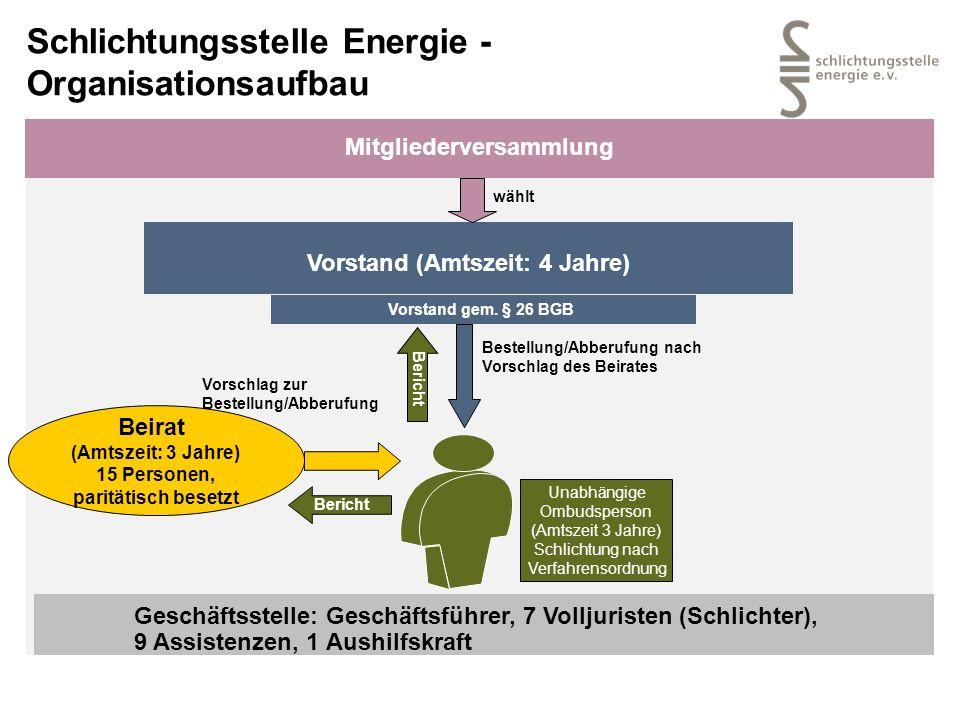 Schlichtungsstelle Energie - Organisationsaufbau Mitgliederversammlung Vorstand (Amtszeit: 4 Jahre) Vorstand gem. § 26 BGB wählt Beirat (Amtszeit: 3 J