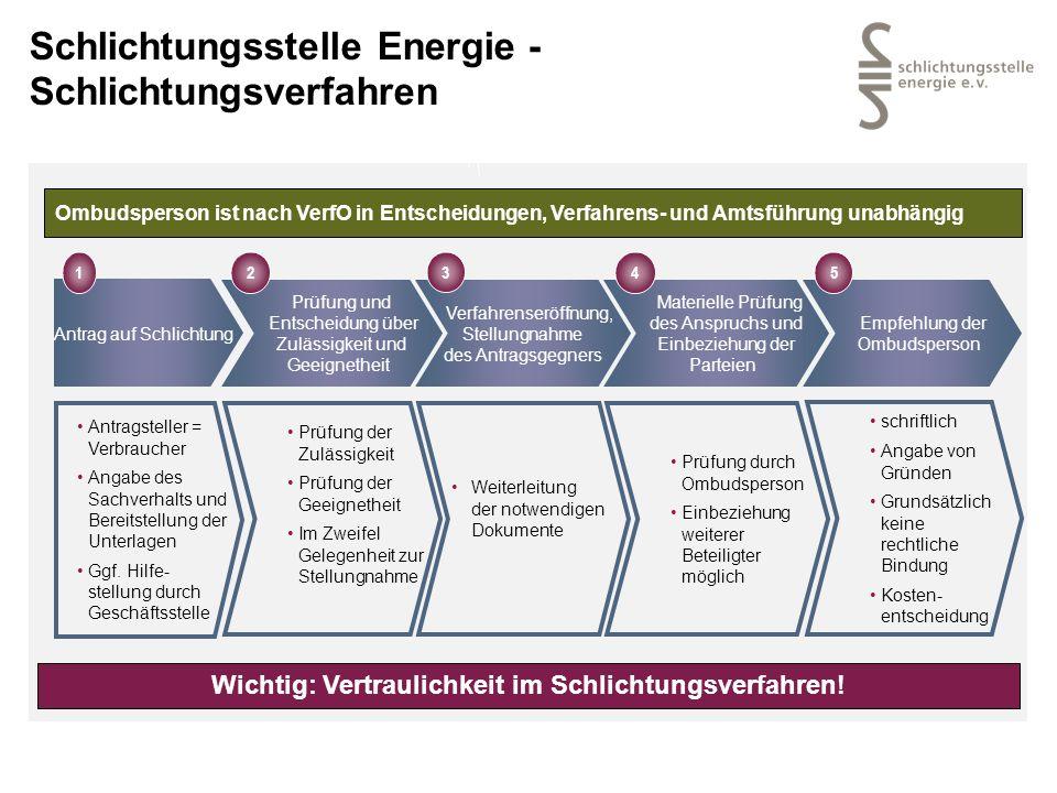 Schlichtungsstelle Energie - Schlichtungsverfahren Antragsteller = Verbraucher Angabe des Sachverhalts und Bereitstellung der Unterlagen Ggf. Hilfe- s