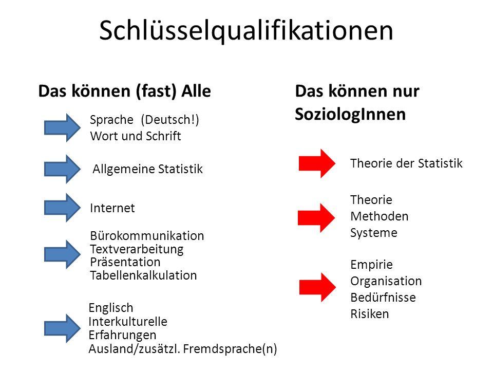 Schlüsselqualifikationen Sprache (Deutsch!) Wort und Schrift Internet Bürokommunikation Textverarbeitung Präsentation Tabellenkalkulation Das können (