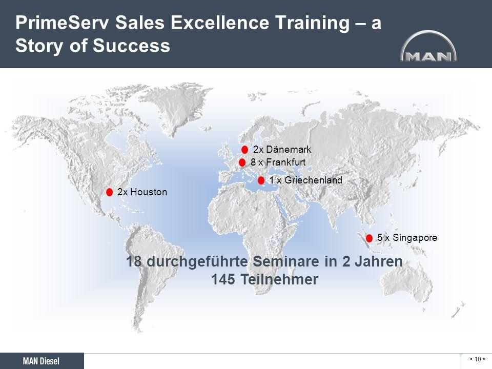 PrimeServ Sales Excellence Training – a Story of Success 5 x Singapore 2x Dänemark 1 x Griechenland 8 x Frankfurt 18 durchgeführte Seminare in 2 Jahre