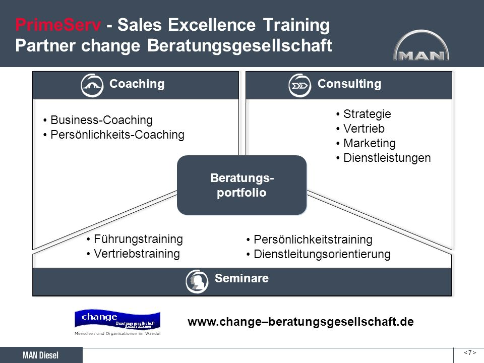 < 7 >< 7 > PrimeServ - Sales Excellence Training Partner change Beratungsgesellschaft Beratungs- portfolio Beratungs- portfolio Coaching Business-Coac
