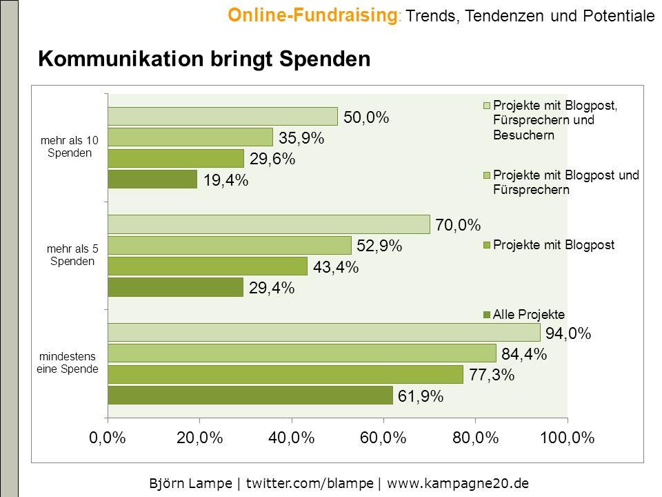 Björn Lampe | twitter.com/blampe | www.kampagne20.de Online-Fundraising : Trends, Tendenzen und Potentiale Kommunikation bringt Spenden