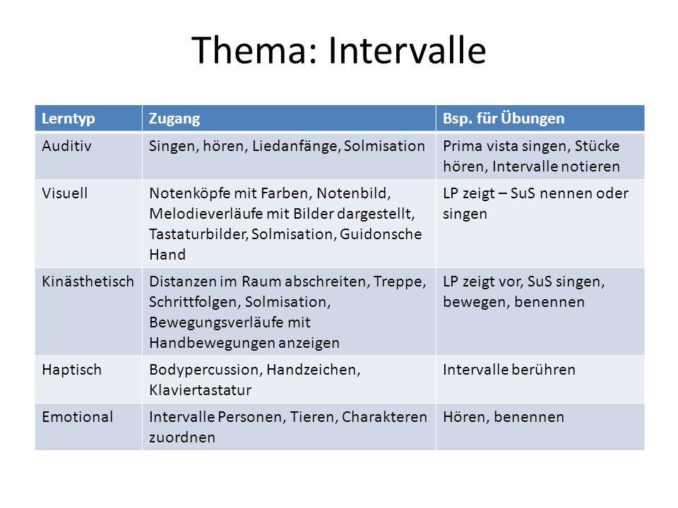 Thema: Intervalle LerntypZugangBsp.