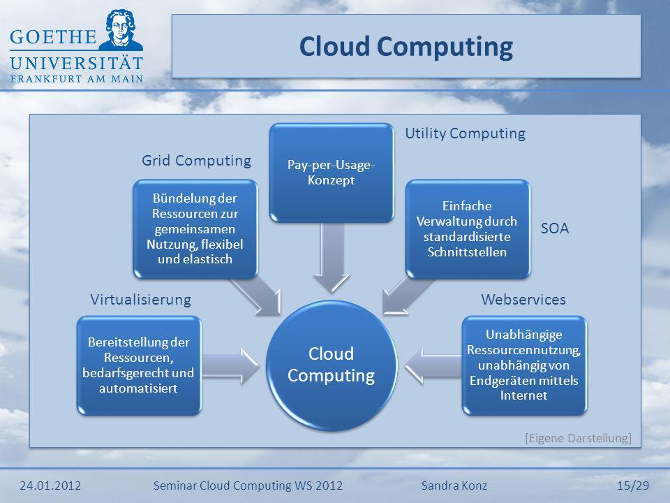 Cloud Computing 24.01.2012Seminar Cloud Computing WS 2012Sandra Konz 15/29 [Eigene Darstellung] Cloud Computing Bereitstellung der Ressourcen, bedarfs