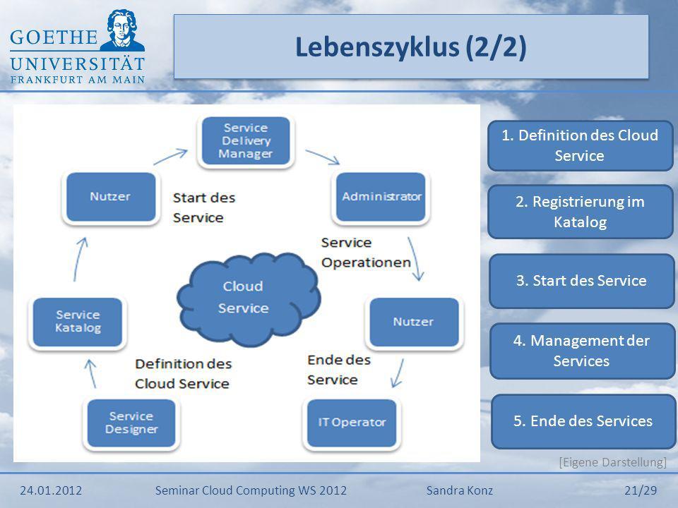 Praxisbeispiel 24.01.2012Seminar Cloud Computing WS 2012Sandra Konz 22/29 Service Managementcenter für Cloud Computing
