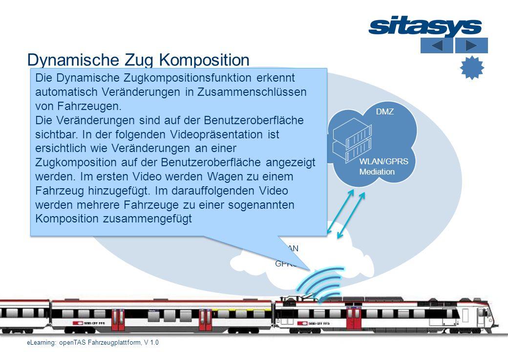 14 Dynamische Zug Komposition eLearning: openTAS Fahrzeugplattform, V 1.0 Grafische Benutzeroberfläche WLAN GPRS DMZ WLAN/GPRS Mediation App Client Ag