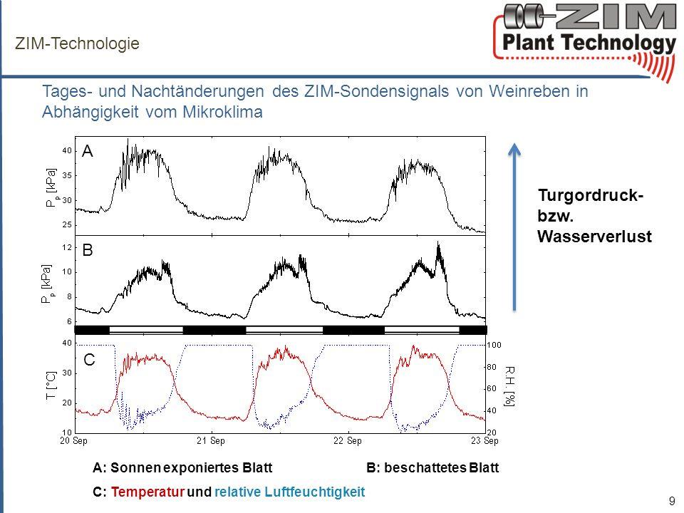 ZIM-Technologie Tages- und Nachtänderungen des ZIM-Sondensignals von Weinreben in Abhängigkeit vom Mikroklima 9 A: Sonnen exponiertes Blatt B: beschattetes Blatt C: Temperatur und relative Luftfeuchtigkeit Turgordruck- bzw.