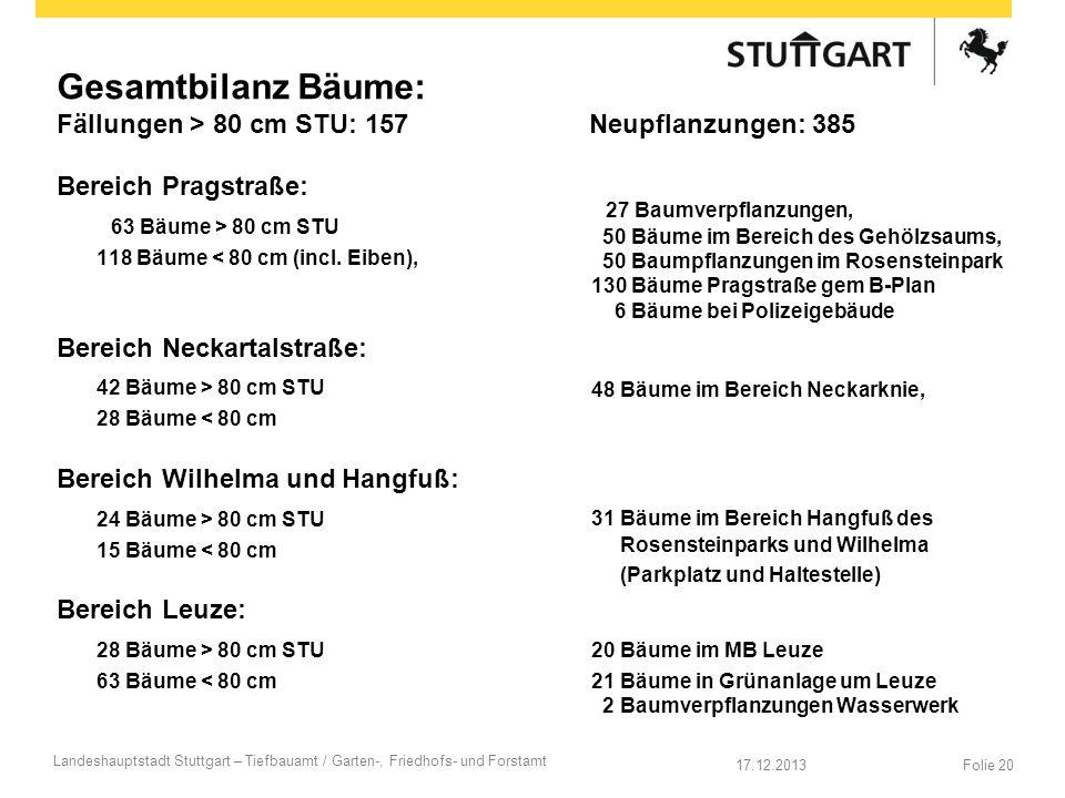 Gesamtbilanz Bäume: Fällungen > 80 cm STU: 157Neupflanzungen: 385 Bereich Pragstraße: 63 Bäume > 80 cm STU 118 Bäume < 80 cm (incl. Eiben), Bereich Ne