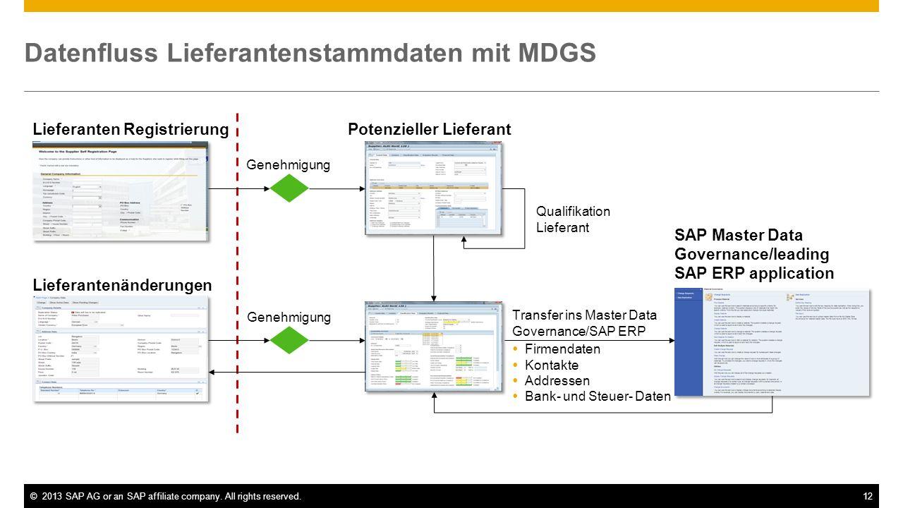 ©2013 SAP AG or an SAP affiliate company. All rights reserved.12 Datenfluss Lieferantenstammdaten mit MDGS Genehmigung Lieferanten Registrierung Liefe
