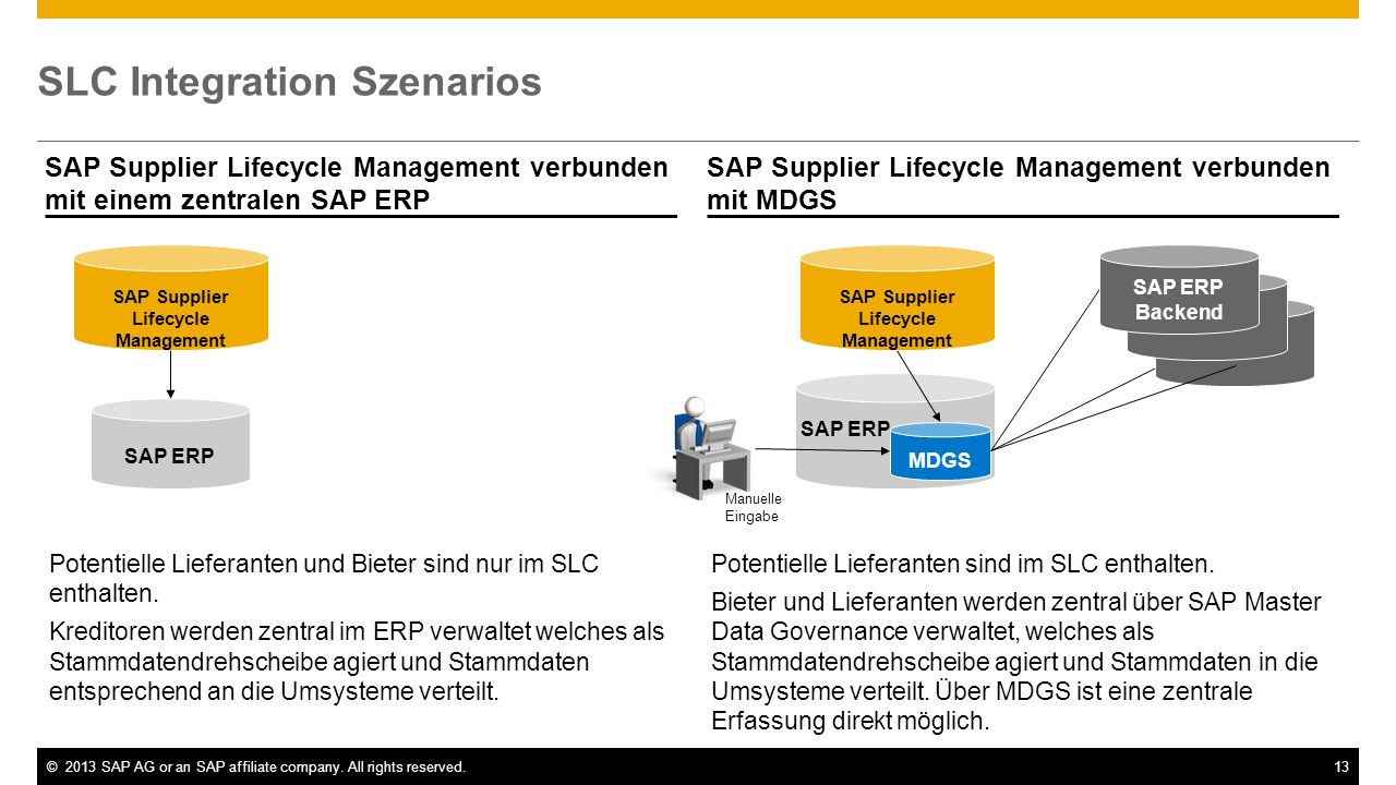©2013 SAP AG or an SAP affiliate company. All rights reserved.13 SAP ERP SLC Integration Szenarios SAP Supplier Lifecycle Management verbunden mit ein