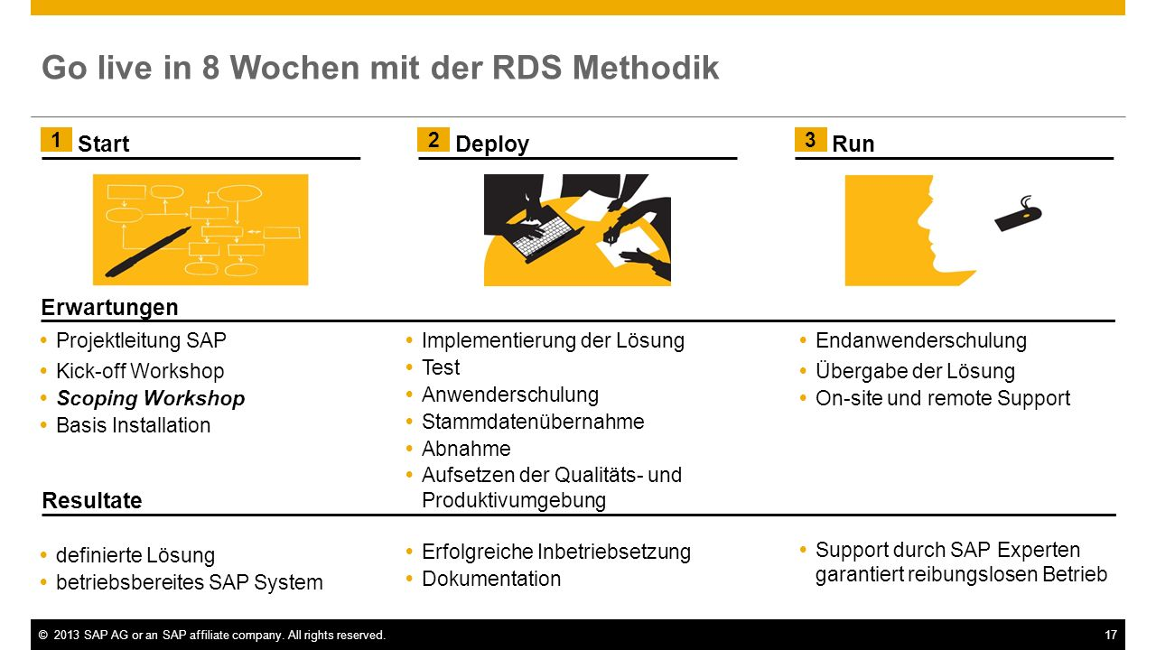 ©2013 SAP AG or an SAP affiliate company. All rights reserved.17 Implementierung der Lösung Test Anwenderschulung Stammdatenübernahme Abnahme Aufsetze