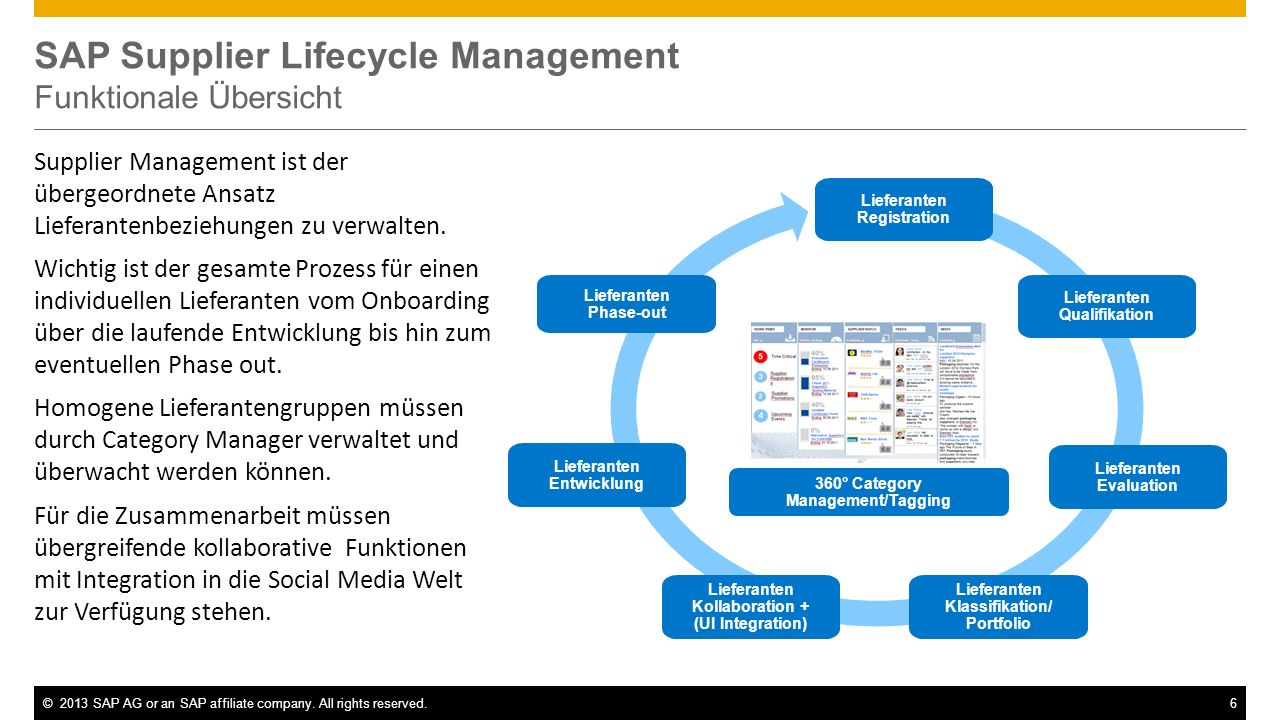 ©2013 SAP AG or an SAP affiliate company. All rights reserved.6 SAP Supplier Lifecycle Management Funktionale Übersicht Lieferanten Registration Liefe