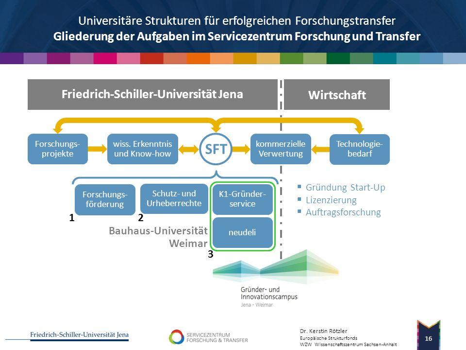 Dr. Kerstin Rötzler Europäische Strukturfonds WZW Wissenschaftszentrum Sachsen-Anhalt SFT-Strukturen 15 Strukturen für erfolgreiche Umsetzung Was steh