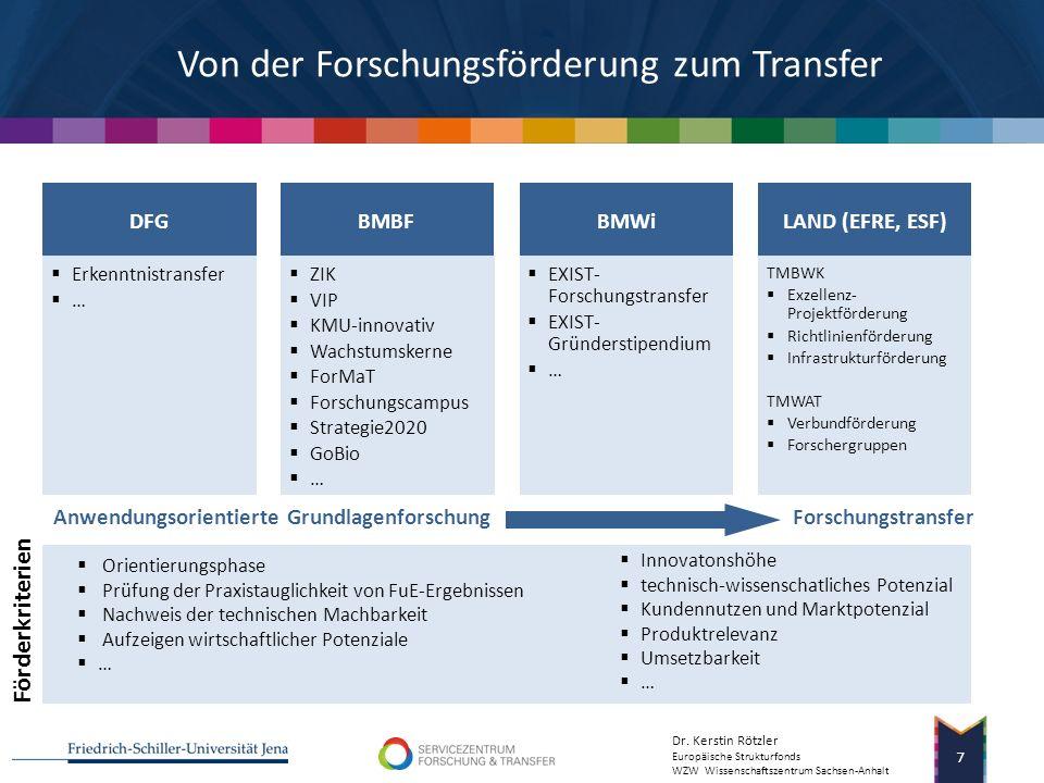 Dr. Kerstin Rötzler Europäische Strukturfonds WZW Wissenschaftszentrum Sachsen-Anhalt 6 Personalressourcen und Finanzierung Technologiescouting 1,5 PÄ