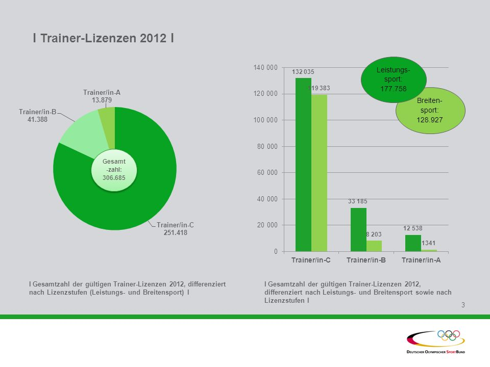 l Gesamtzahl der gültigen Trainer-Lizenzen 2012, differenziert nach Lizenzstufen (Leistungs- und Breitensport) l l Gesamtzahl der gültigen Trainer-Liz
