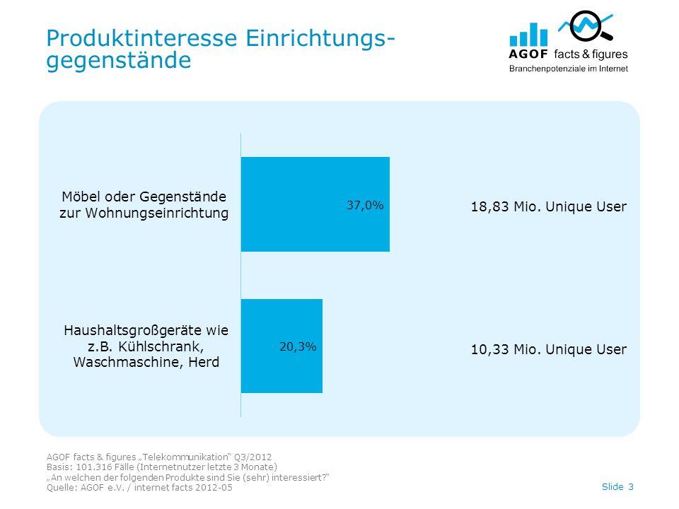 Produktinteresse Einrichtungs- gegenstände AGOF facts & figures Telekommunikation Q3/2012 Basis: 101.316 Fälle (Internetnutzer letzte 3 Monate) An welchen der folgenden Produkte sind Sie (sehr) interessiert.