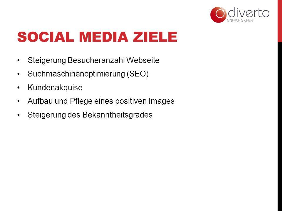 SOCIAL MEDIA ZIELE Steigerung Besucheranzahl Webseite Suchmaschinenoptimierung (SEO) Kundenakquise Aufbau und Pflege eines positiven Images Steigerung des Bekanntheitsgrades