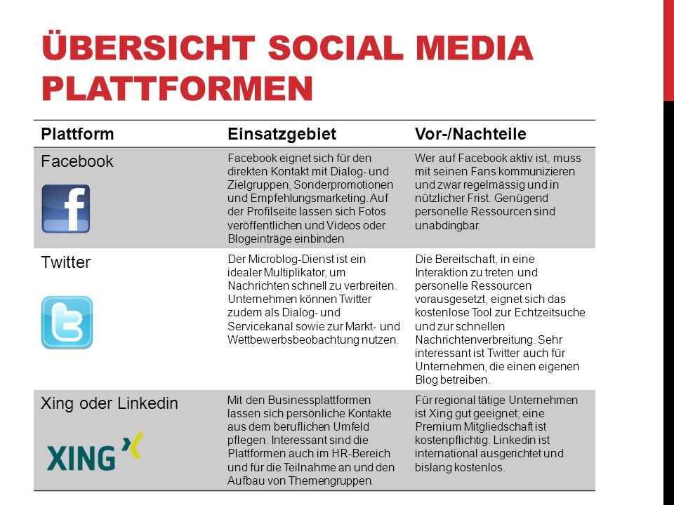 ÜBERSICHT SOCIAL MEDIA PLATTFORMEN PlattformEinsatzgebietVor-/Nachteile Facebook Facebook eignet sich für den direkten Kontakt mit Dialog- und Zielgruppen, Sonderpromotionen und Empfehlungsmarketing.