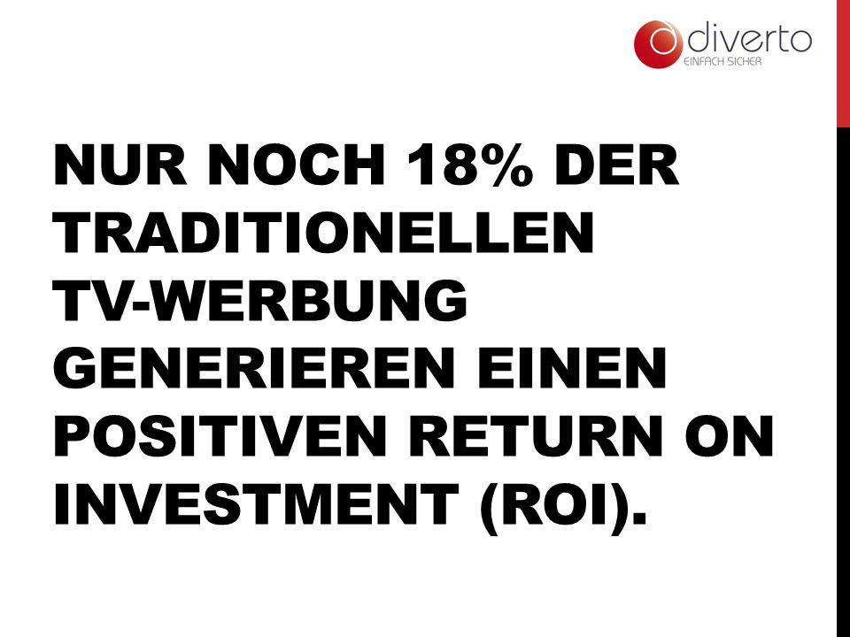 NUR NOCH 18% DER TRADITIONELLEN TV-WERBUNG GENERIEREN EINEN POSITIVEN RETURN ON INVESTMENT (ROI).
