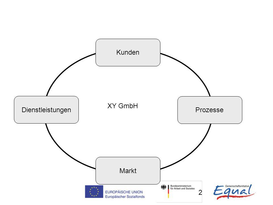 2 Kunden Markt Dienstleistungen Prozesse XY GmbH
