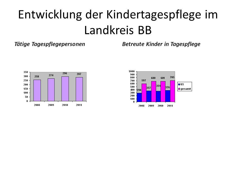 Entwicklung der Kindertagespflege im Landkreis BB Tätige TagespflegepersonenBetreute Kinder in Tagespflege