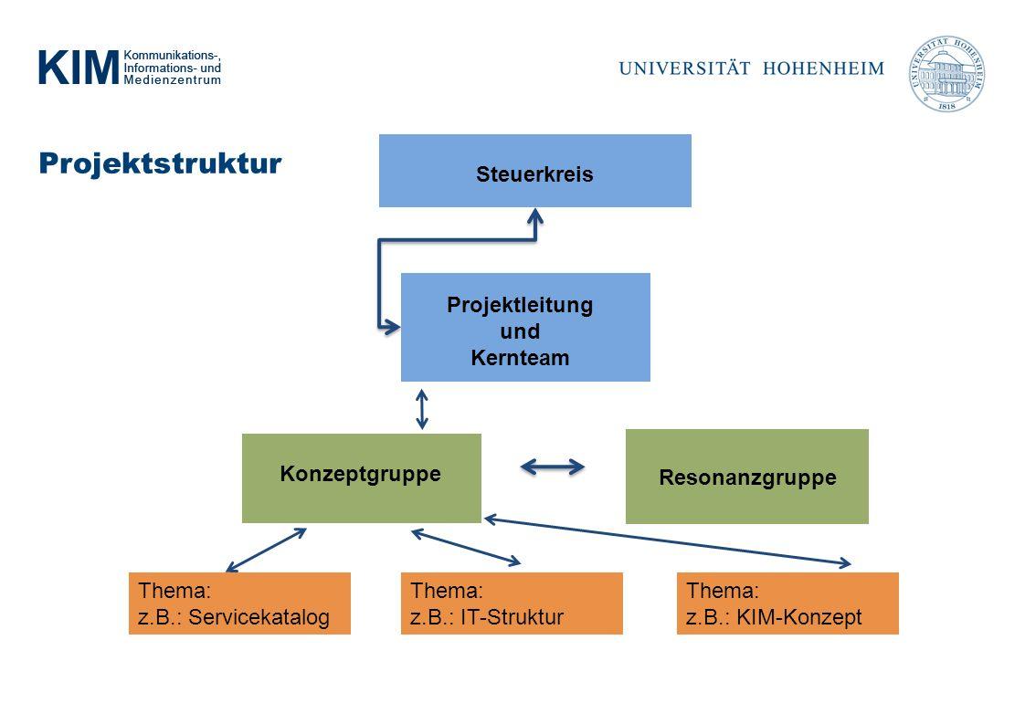 Projektstruktur Resonanzgruppe Steuerkreis Konzeptgruppe Projektleitung und Kernteam Thema: z.B.: KIM-Konzept Thema: z.B.: IT-Struktur Thema: z.B.: Servicekatalog