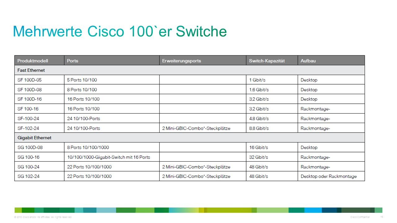 © 2010 Cisco and/or its affiliates. All rights reserved. Cisco Confidential 16