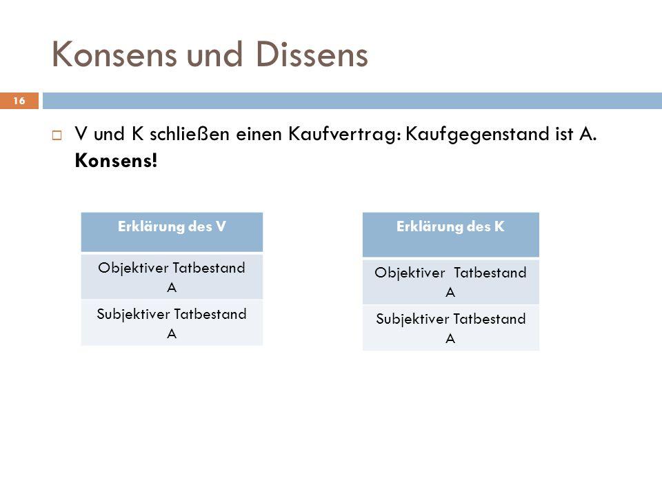 Konsens und Dissens 16 V und K schließen einen Kaufvertrag: Kaufgegenstand ist A. Konsens! Erklärung des V Objektiver Tatbestand A Subjektiver Tatbest