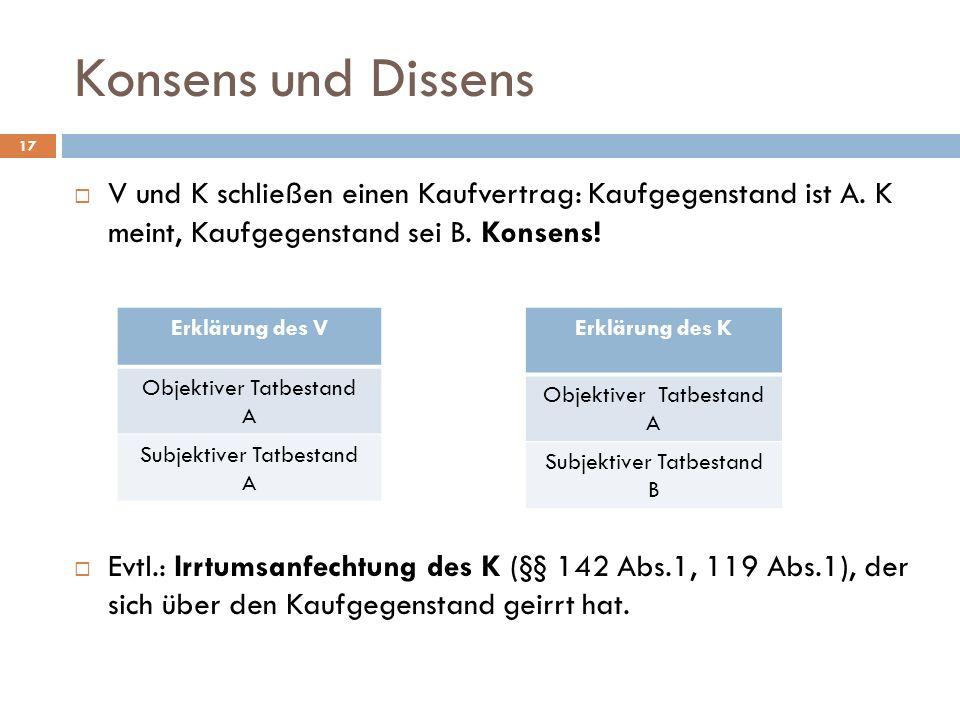 Konsens und Dissens 17 V und K schließen einen Kaufvertrag: Kaufgegenstand ist A. K meint, Kaufgegenstand sei B. Konsens! Evtl.: Irrtumsanfechtung des