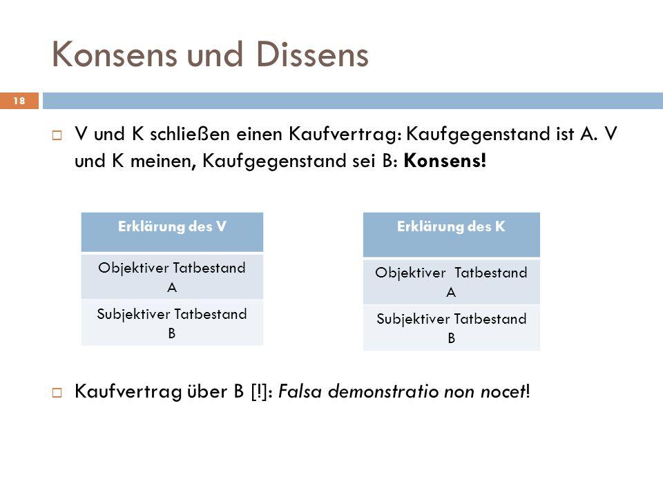 Konsens und Dissens 18 V und K schließen einen Kaufvertrag: Kaufgegenstand ist A. V und K meinen, Kaufgegenstand sei B: Konsens! Kaufvertrag über B [!