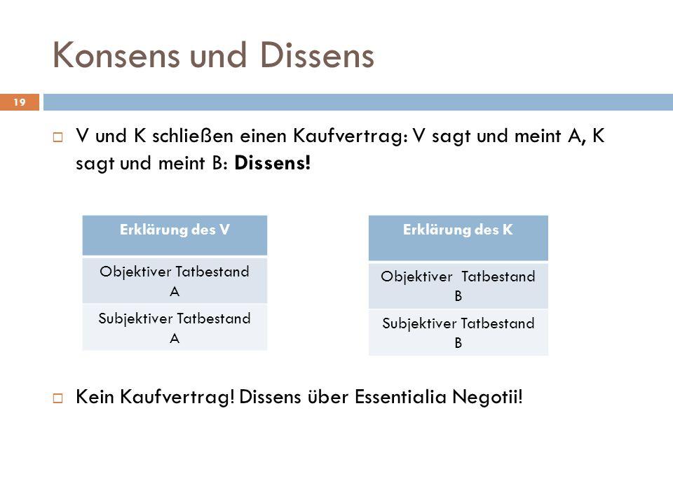 Konsens und Dissens 19 V und K schließen einen Kaufvertrag: V sagt und meint A, K sagt und meint B: Dissens! Kein Kaufvertrag! Dissens über Essentiali