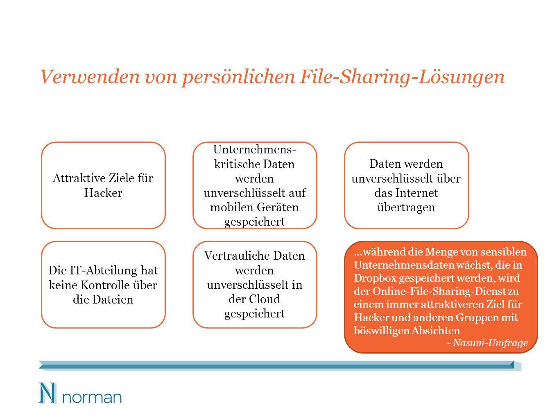 Verwenden von persönlichen File-Sharing-Lösungen Die IT-Abteilung hat keine Kontrolle über die Dateien Vertrauliche Daten werden unverschlüsselt in der Cloud gespeichert Unternehmens- kritische Daten werden unverschlüsselt auf mobilen Geräten gespeichert Attraktive Ziele für Hacker Daten werden unverschlüsselt über das Internet übertragen …während die Menge von sensiblen Unternehmensdaten wächst, die in Dropbox gespeichert werden, wird der Online-File-Sharing-Dienst zu einem immer attraktiveren Ziel für Hacker und anderen Gruppen mit böswilligen Absichten - Nasuni-Umfrage