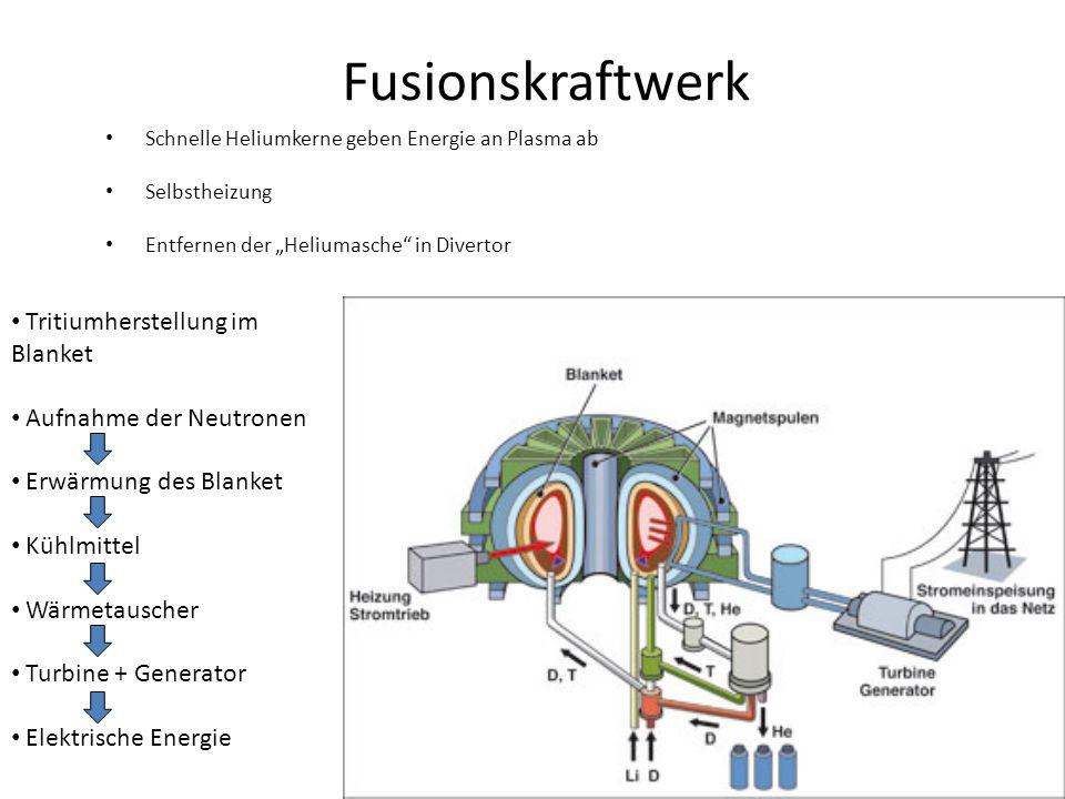 Fusionskraftwerk Schnelle Heliumkerne geben Energie an Plasma ab Selbstheizung Entfernen der Heliumasche in Divertor Tritiumherstellung im Blanket Auf