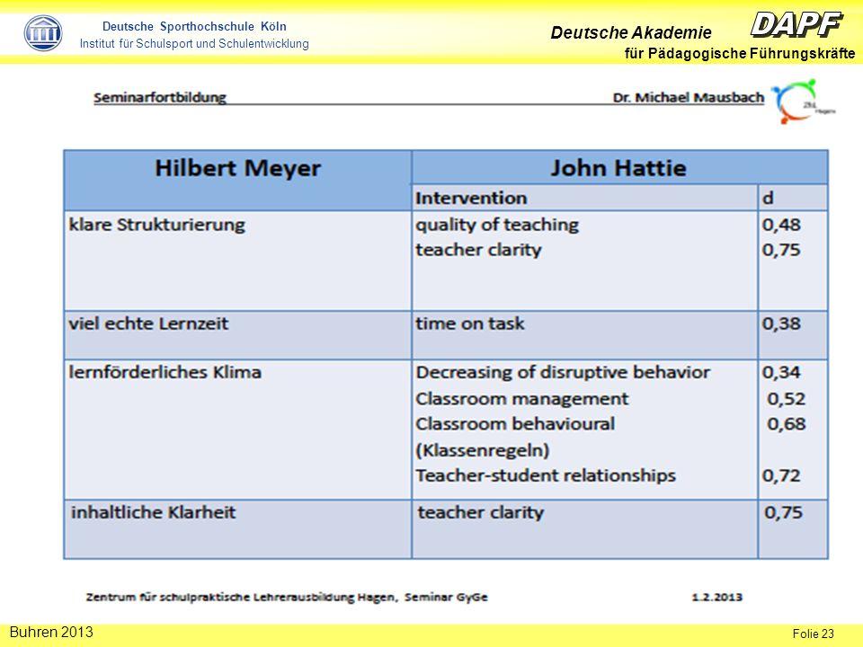 Deutsche Akademie für Pädagogische Führungskräfte Folie 23 Buhren 2013 Deutsche Sporthochschule Köln Institut für Schulsport und Schulentwicklung