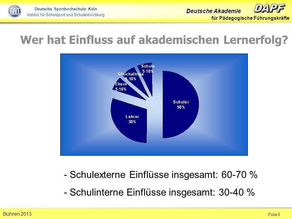 Deutsche Akademie für Pädagogische Führungskräfte Folie 6 Buhren 2013 Deutsche Sporthochschule Köln Institut für Schulsport und Schulentwicklung Wer hat Einfluss auf akademischen Lernerfolg.