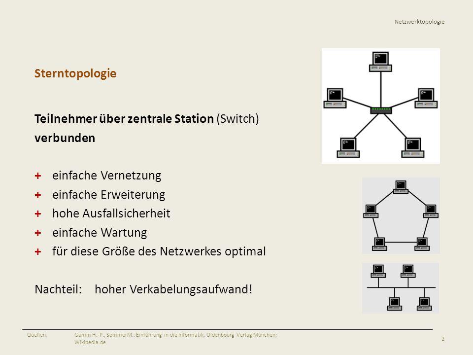 Netzwerktopologie Sterntopologie Teilnehmer über zentrale Station (Switch) verbunden +einfache Vernetzung +einfache Erweiterung +hohe Ausfallsicherhei