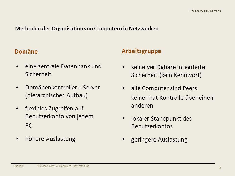Arbeitsgruppe/Domäne Domäne eine zentrale Datenbank und Sicherheit Domänenkontroller = Server (hierarchischer Aufbau) flexibles Zugreifen auf Benutzer