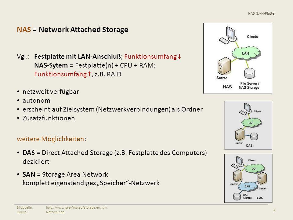 NAS (LAN-Platte) 4 Bildquelle:http://www.greyfrog.eu/storage.en.htm, Quelle:Netzwelt.de NAS = Network Attached Storage Vgl.:Festplatte mit LAN-Anschlu