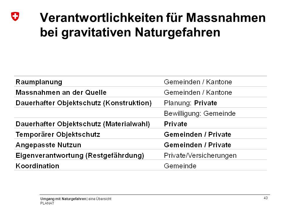 43 Umgang mit Naturgefahren | eine Übersicht PLANAT Verantwortlichkeiten für Massnahmen bei gravitativen Naturgefahren