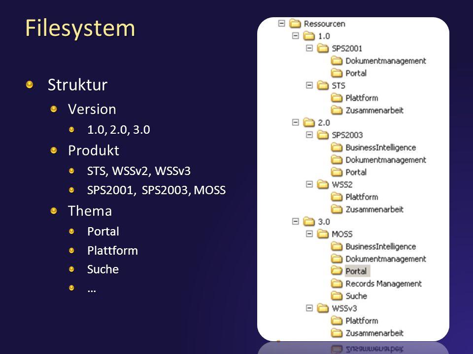 Filesystem StrukturVersion 1.0, 2.0, 3.0 Produkt STS, WSSv2, WSSv3 SPS2001, SPS2003, MOSS ThemaPortalPlattformSuche…